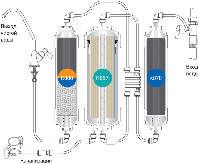 Прямоточная система обратного осмоса с минерализацией Econic Osmos Stream OD320
