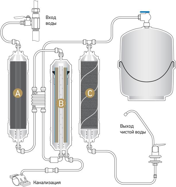 Система обратного осмоса Econic Osmos O300