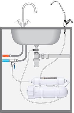 Прямоточная система обратного осмоса Osmos Stream Compact OD200