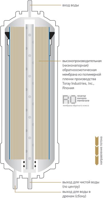 Обратноосмотическая мембрана сверхнизкого давления K857