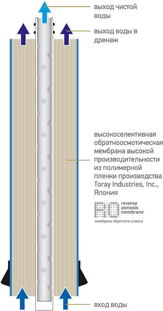 Обратноосмотическая мембрана K859