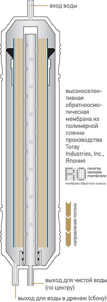 Картридж с обратноосмотической мембраной K867