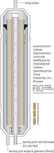 Картридж с обратноосмотической мембраной K866