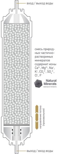 Картридж-минерализатор K879